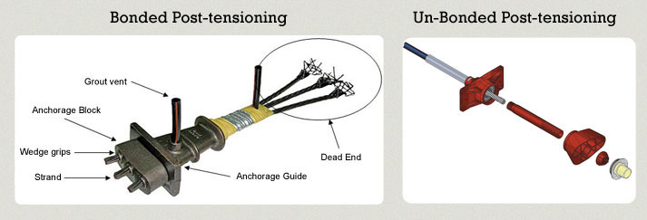 Utracon Structural Systems :: Types of Post Tensioning